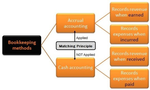 Accrual vs. cash